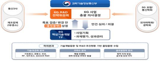 2026년 시범 사업…6G 이동통신 연구개발 본격 착수